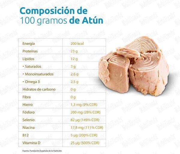 ¿Cuántos gramos de proteína tiene el atún?