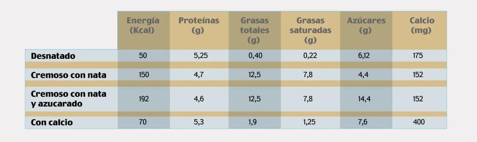 ¿Cuántos gramos de proteína tiene un yogur?