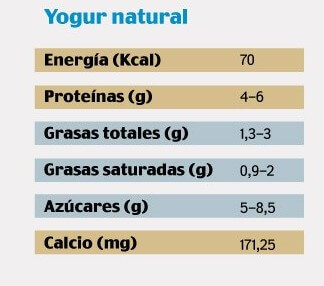 ¿Qué valor nutricional tiene el yogur?