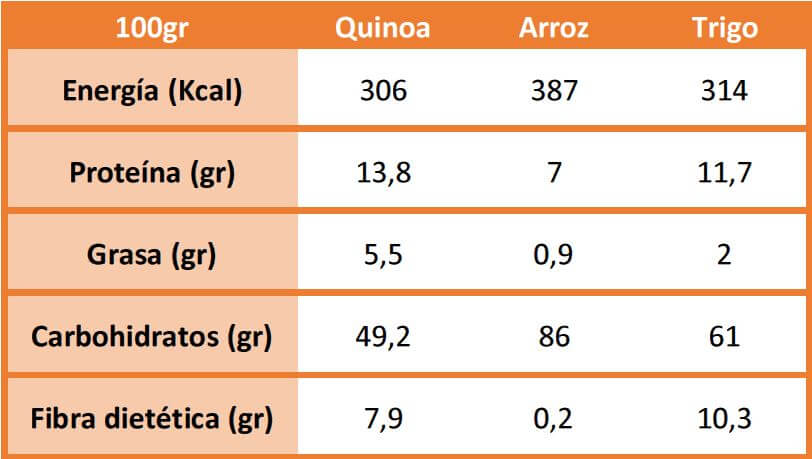 ¿Qué valor nutricional tiene la quinoa?