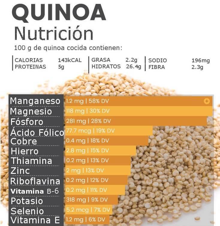 ¿Cuántos gramos de proteína tiene la quinoa?