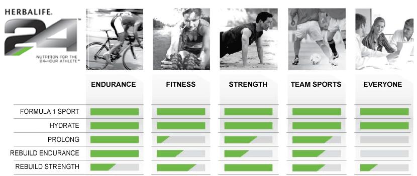 Tipos de suplementos para deportistas